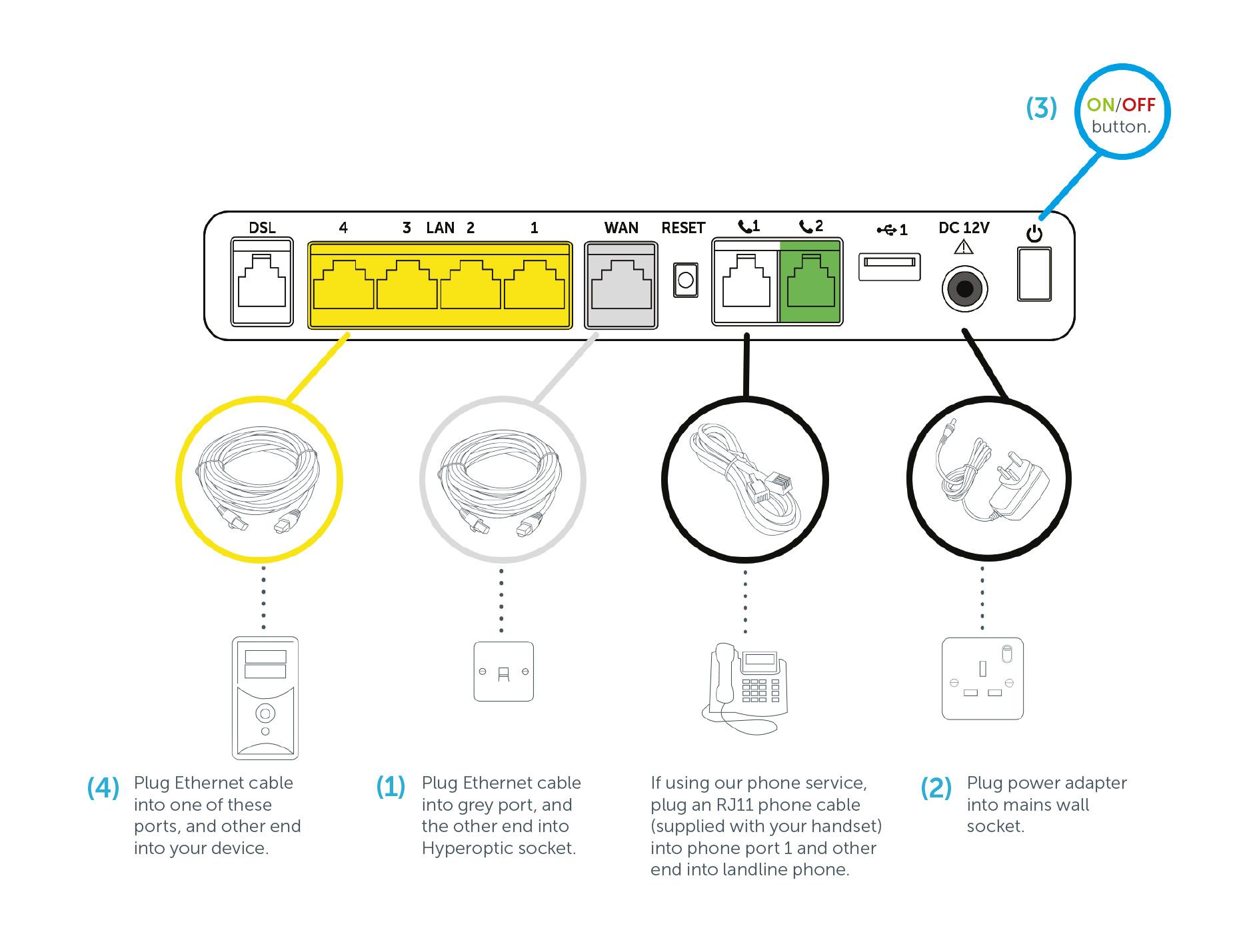 Hyperoptic Support Results Wiring A Bt Mains Socket Connect Devices Such As Desktop Computer Or Gaming Console Directly Into One Of The Yellow Lan Ports On Your Hyperhub Using Supplied Ethernet Cable